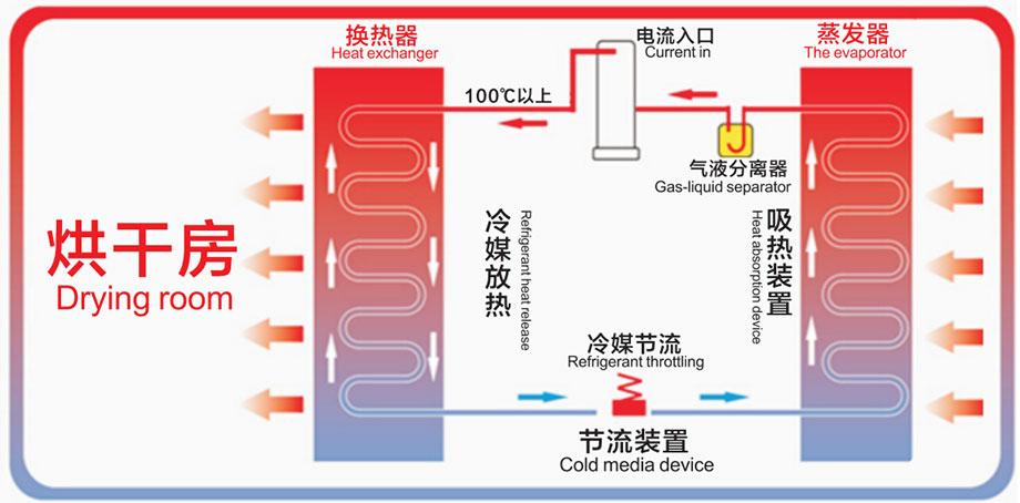 空气能热泵烘干机工作原理