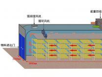 九风机闭环热泵除湿烘干房设计方案-单主机