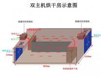 九风机闭环热泵除湿烘干房设计方案-双主机